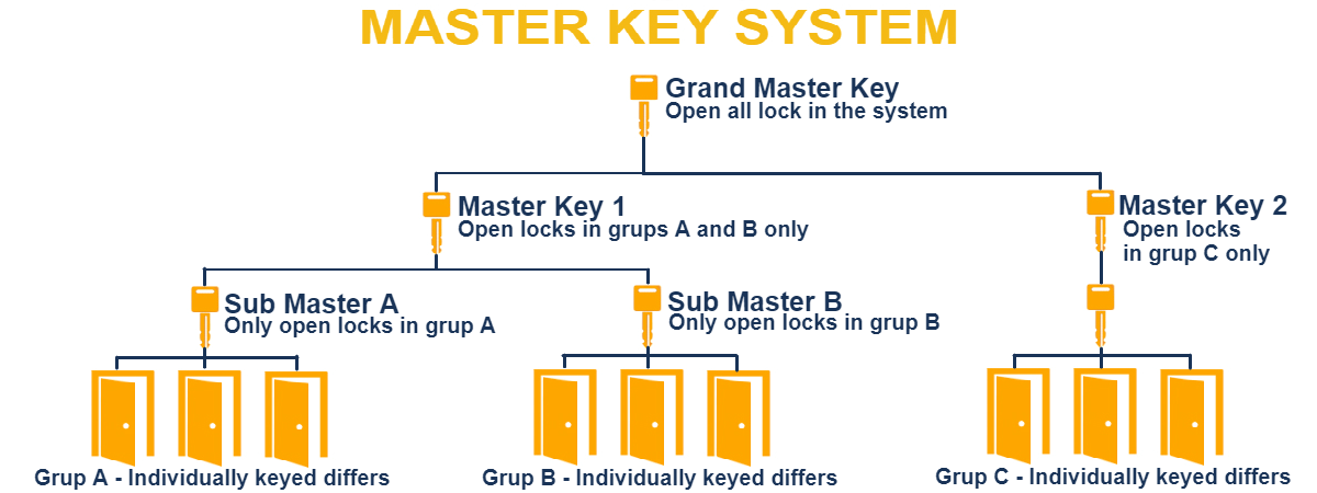 Master Key System - My Locksmith Rochester, NY