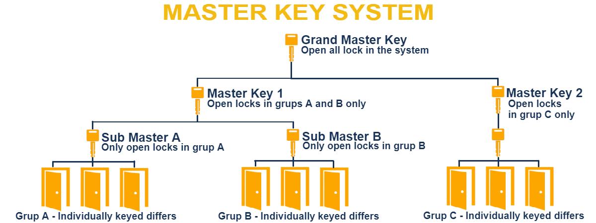 Master Key System - My Locksmith Rochester, NY