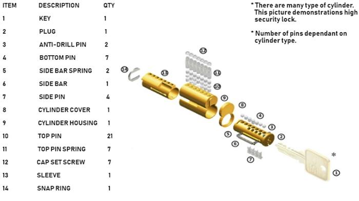 Locks Re-Key Services - Demonstrations